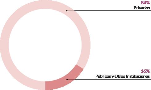 Desglose de los ingresos totales